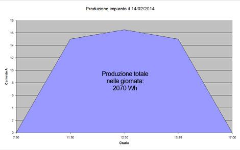Produzione_Impianto_Fotovoltaico_Febbraio