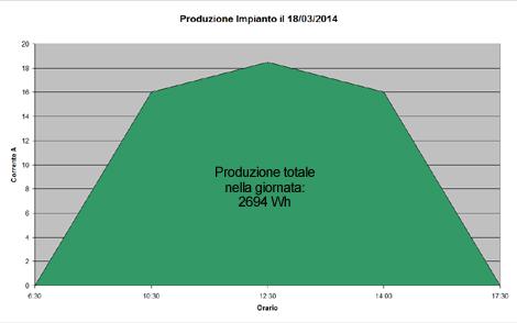 Produzione_Impianto_Fotovoltaico_Marzo