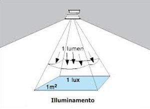 1 Watt Quanti Lumen Sono.Watt Lumen Lux E Kelvin Per Misurare La Luce Sunisyou