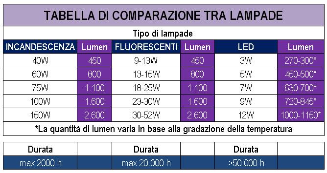 Come sostituire le vecchie lampadine ad incandescenza con for Lampadine led lumen