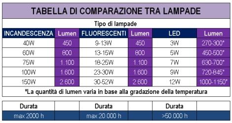Come sostituire le vecchie lampadine ad incandescenza con for Lampade a led lumen