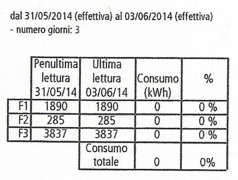 Bolletta Enel a 0 con i pannelli fotovoltaici