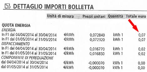 Bolletta Enel azzerata coi pannelli solari