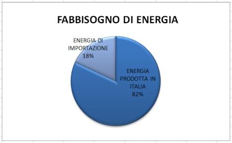 Energia importata, costo energia