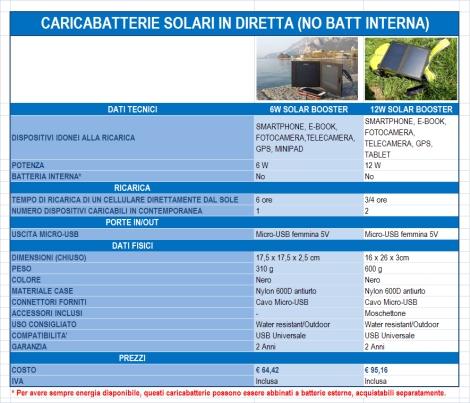 CARICABATTERIE SOLARI IN DIRETTA SENZA BATTERIA