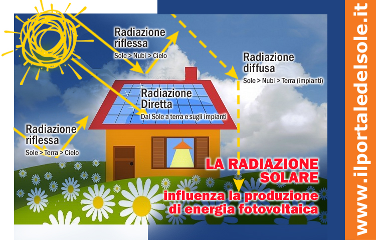 radiazioneSolare