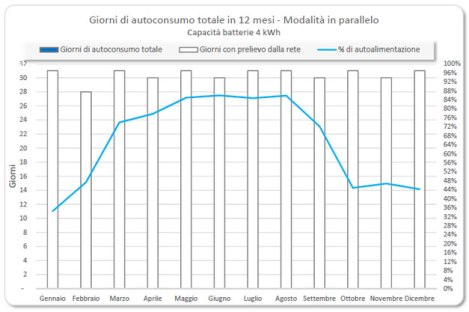 accumulo_grafico_10