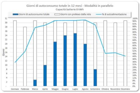 accumulo_grafico_9