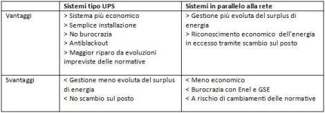 UPS vs. parallelo rete
