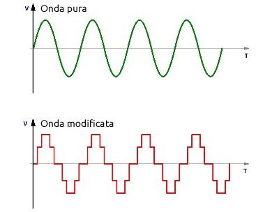 Inverter a onda pura o a onda modificata