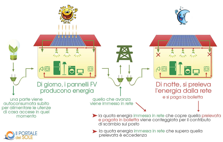 Vendere Energia Elettrica Da Fotovoltaico scambio sul posto, come funziona? | sunisyou