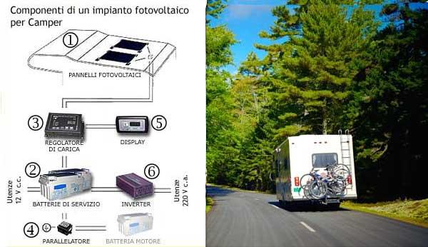Schema Elettrico Camper : Camper solare come scegliere i componenti giusti sunisyou