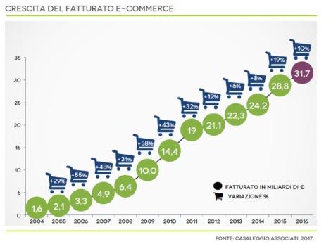 Ecommerce-Italia-2017